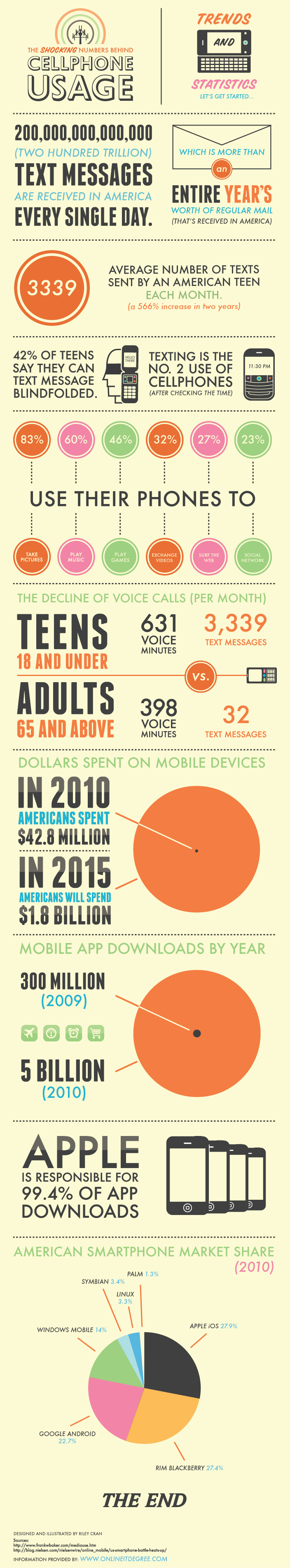 cellphone usage The Shocking Numbers Behind Cellphone Usage [Infographic]